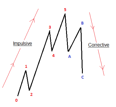 Elliott Wave Theory Explained