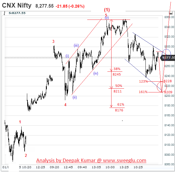 Elliott Wave Analysis of Nifty before RBI Rate Cut