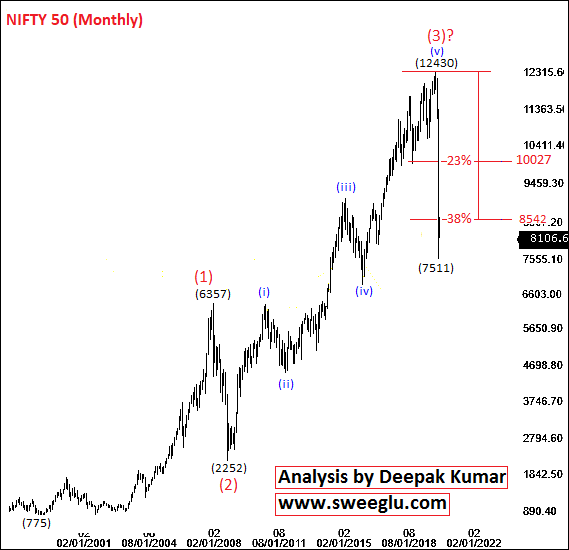 Elliott Wave Theory Analysis of Nifty on Monthly chart