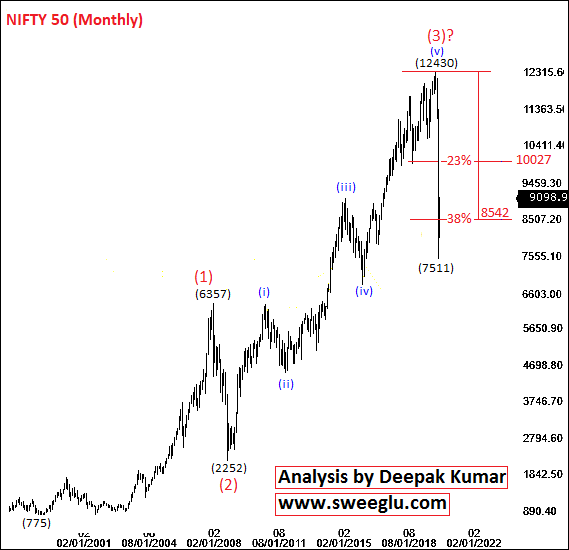 Nifty long term Elliott Wave Counts on Monthly Chart