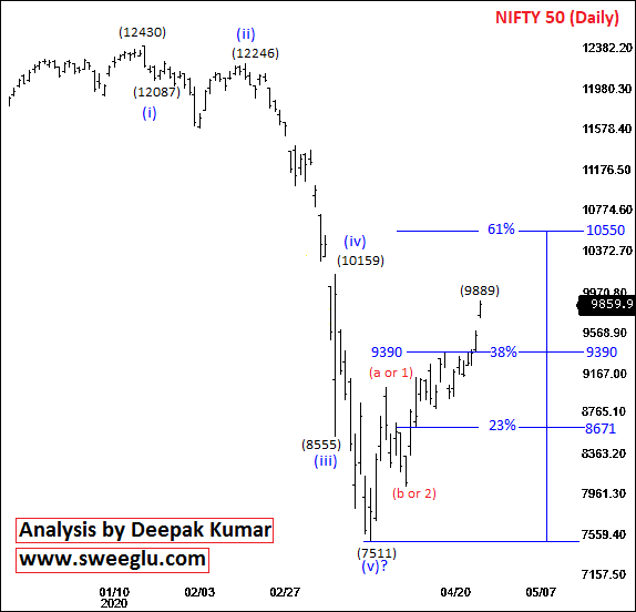 Medium Term Elliott Wave Analysis of Nifty on Daily Chart