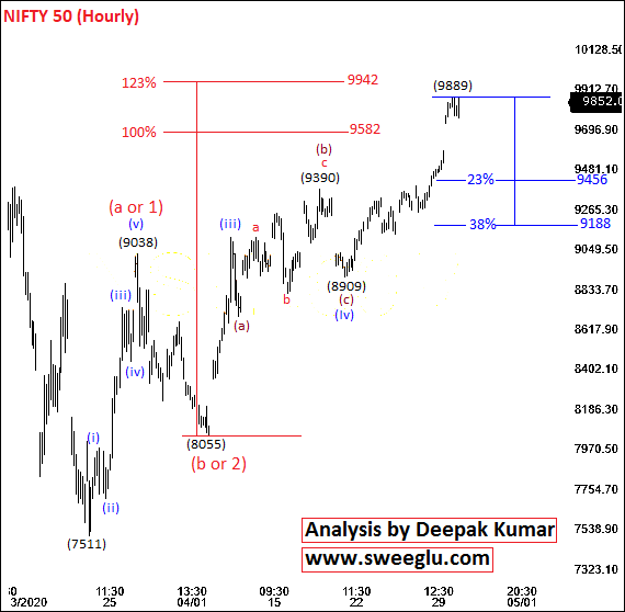 Short Term Elliott Wave Analysis of Nifty on Hourly Chart