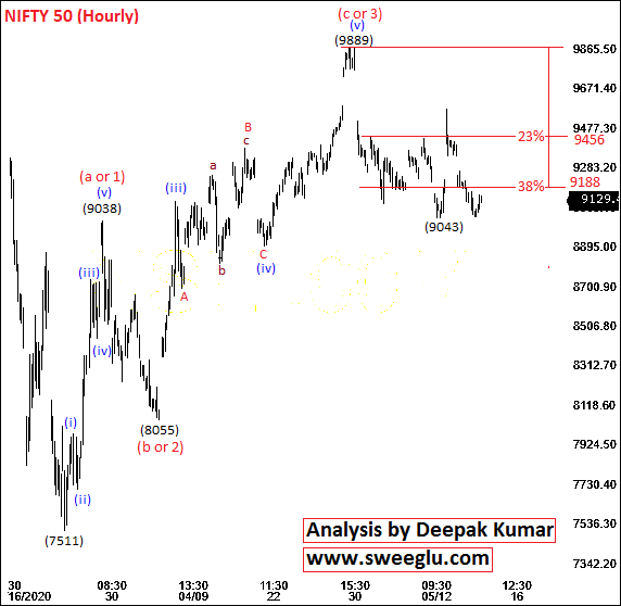 Elliott Wave Counts of Nifty on Hourly Chart for Short Term
