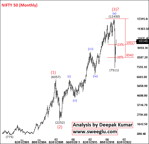 Elliott Wave Theory Analysis on monthly chart of Nifty