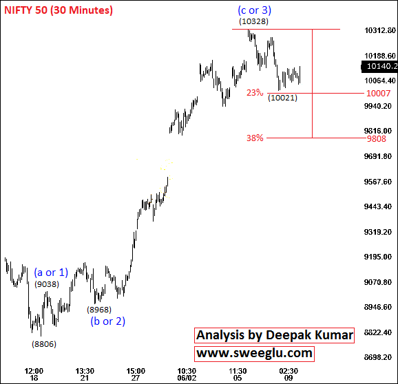 Elliott Wave Theory Analysis on 30 Minutes Chart of Nifty