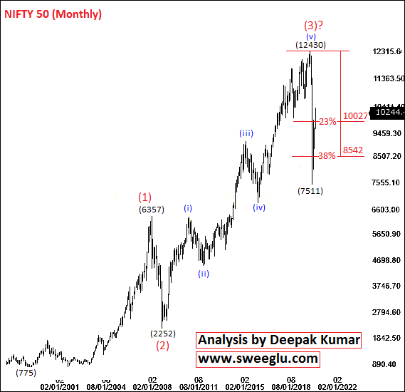 Nifty Elliott Wave Theory Analysis on Monthly Chart