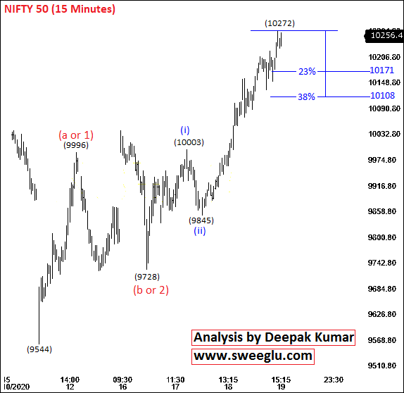 Nifty Elliott Wave Analysis on 15 Minutes Chart