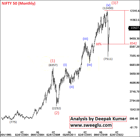 Elliott Wave Counts of Nifty on Monthly Chart