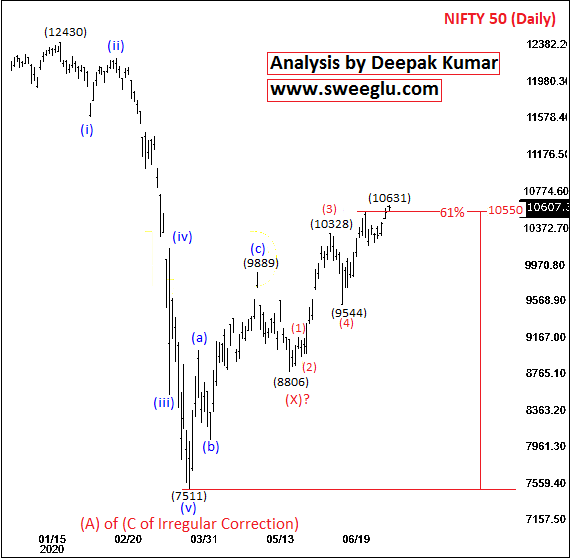 Elliott Wave Counts of Nifty on Daily Chart