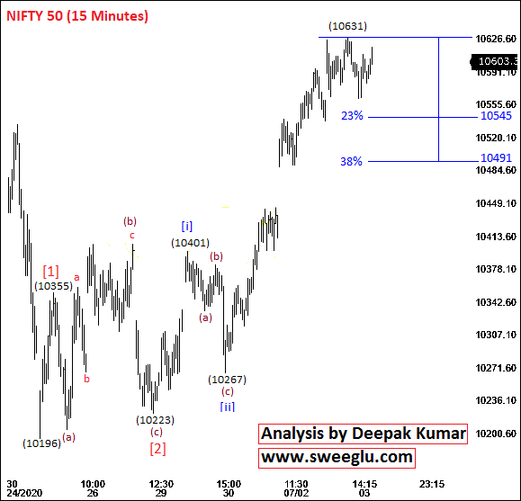 Elliott Wave Counts of Nifty on 15 Minutes Chart