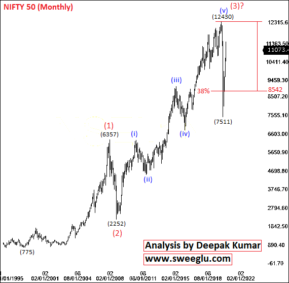 Elliott Wave Theory Analysis of Nifty for Long Term