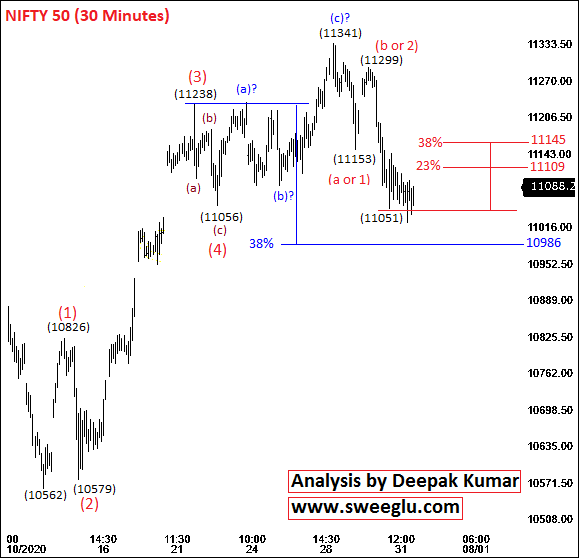 Elliott wave analysis of Nifty on 30 minutes chart