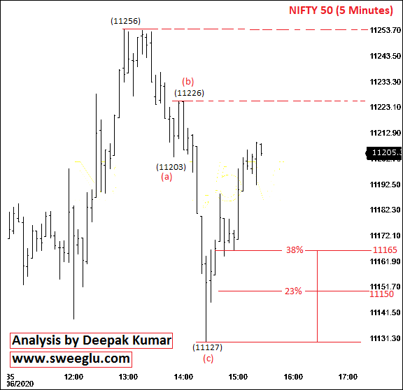 Elliott Wave Theory Analysis of Nifty on 5 Minutes Chart