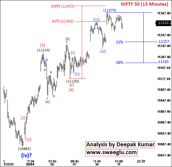 Elliott Wave Analysis on 15 minutes chart of Nifty