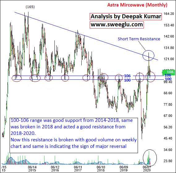 Astra Microwave Bullish Breakout on Weekly Chart