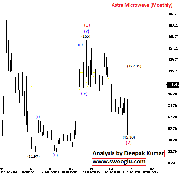 Elliott Wave Analysis of Astra Microwave Products (ASTM) on Monthly Chart