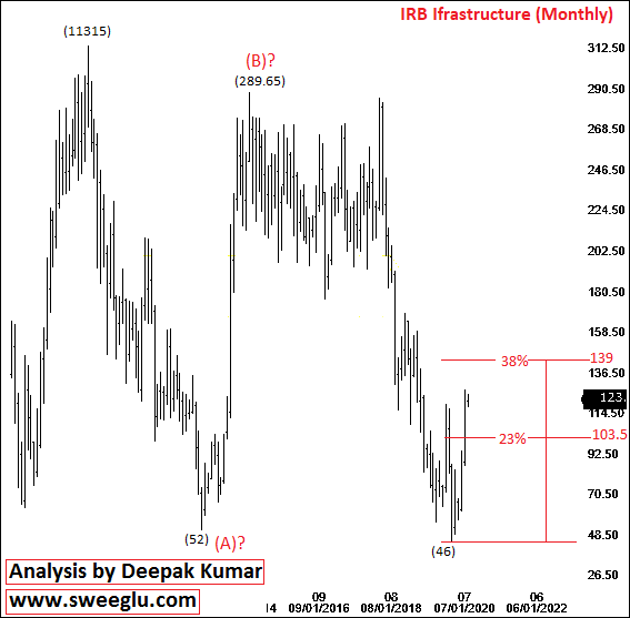 Elliott Wave Analysis of IRB Infrastructure on Monthly Chart
